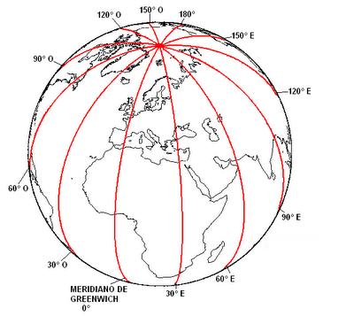 Meridianos: globo terrestre y sus partes
