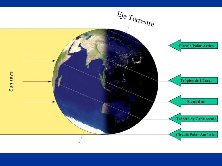 El globo terrestre y sus partes Paralelos