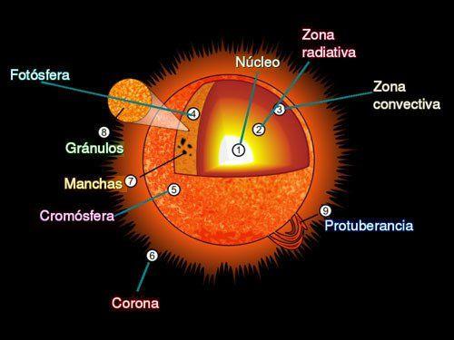 Resultado de imagen de partes de la superficie solar